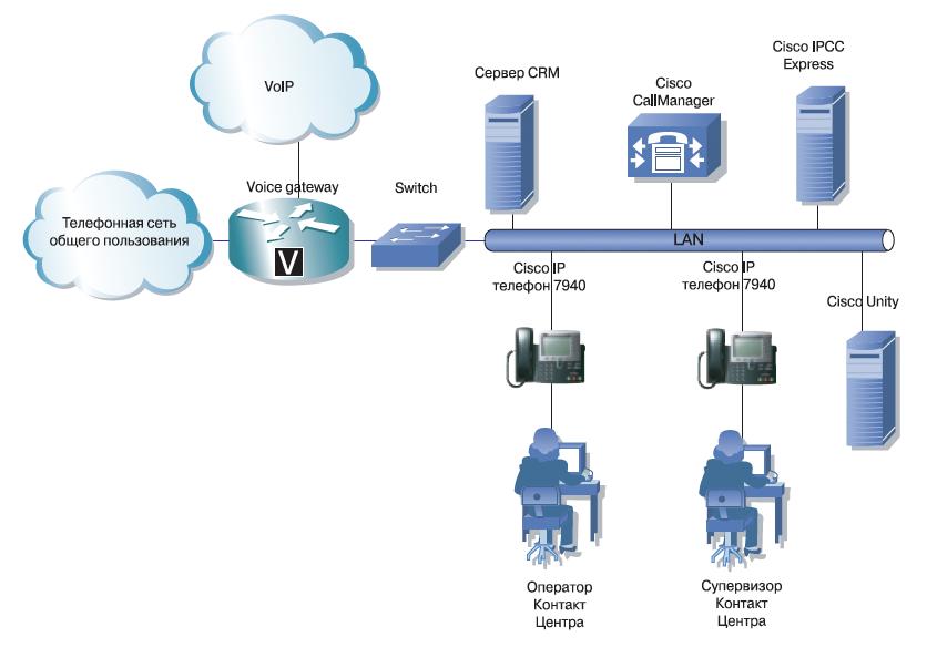 Схема контакт-центра